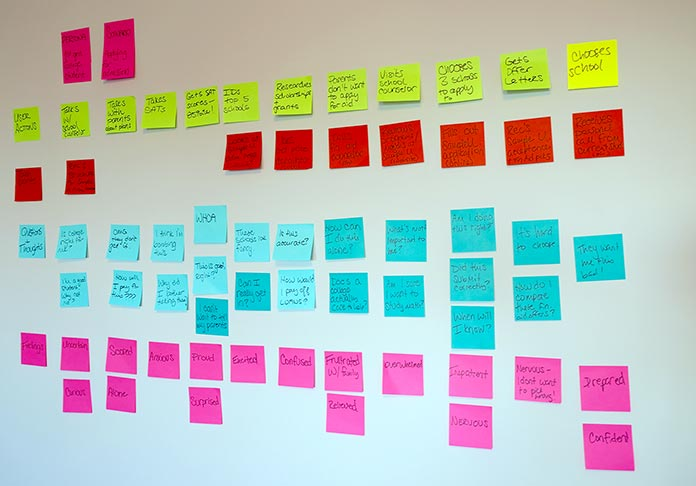 Photo of sticky notes organized on a wall